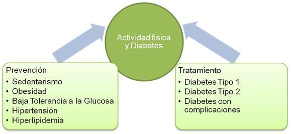 Actividad física y diabetes tipo 2 en niños y adolescentes
