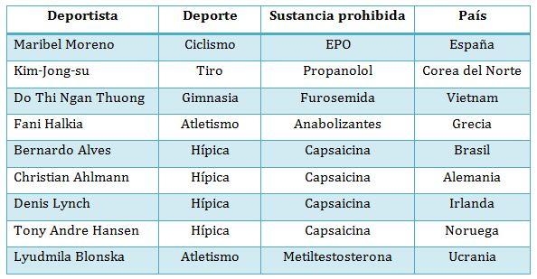 tipos de esteroides nombres