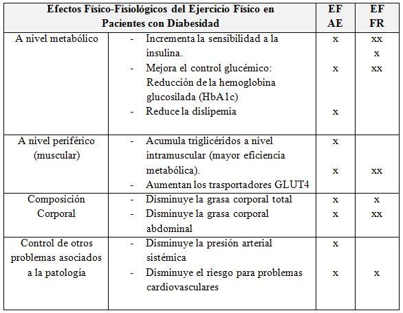 Plan nutricional y actividad física adaptada para los