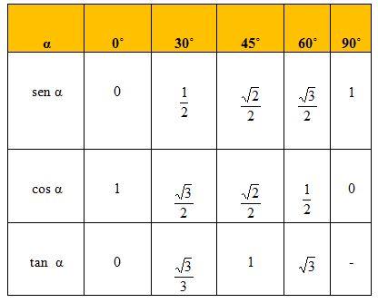 Funciones trigonometricas en cuadrantes